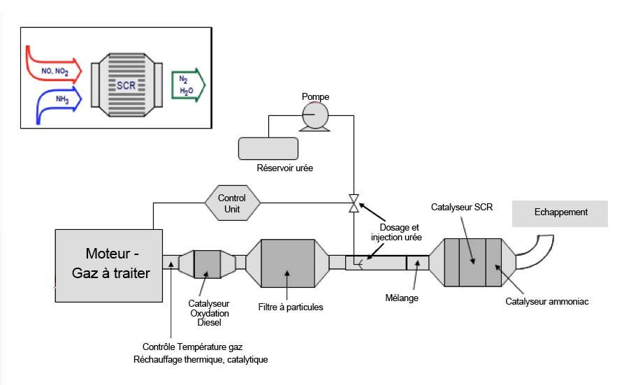 concept général de dépollution de gaz de combustion