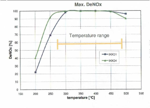 Efficacité d'un catalyseur DeNOx